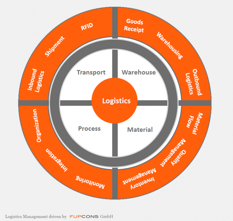 Logistics & Transport – FUPCONS GmbH
