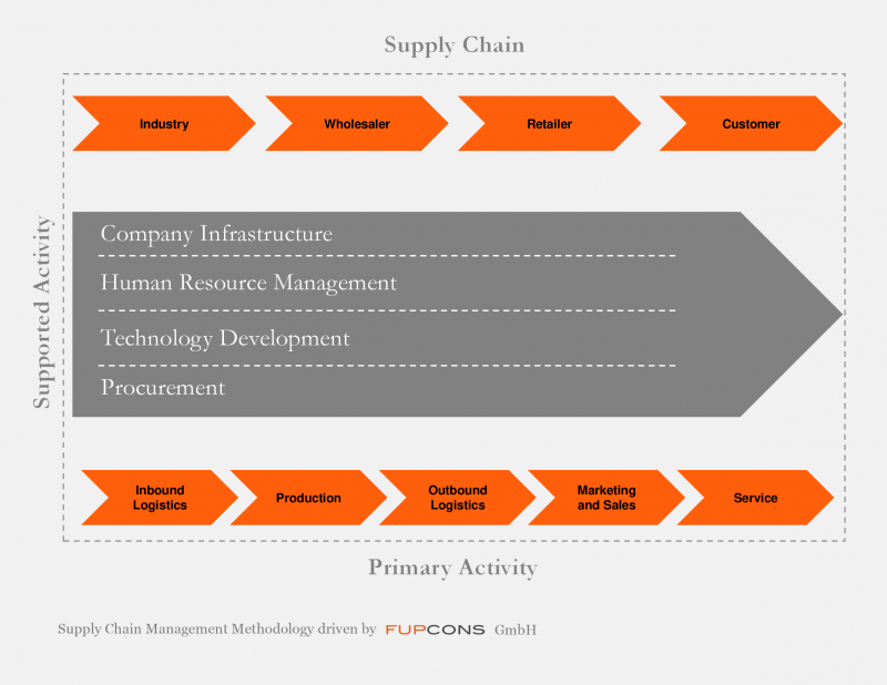 Supply Chain Management – FUPCONS GmbH